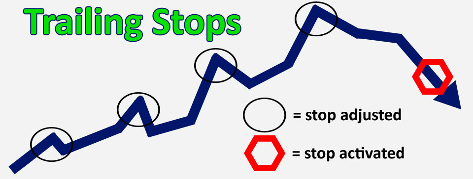 Trailing-stops